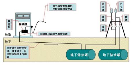二次油气回收原理图